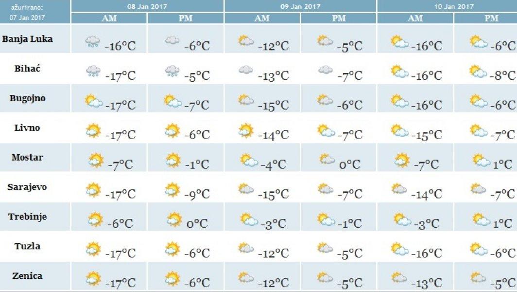 Nova Prognoza Za Narednih 10 Dana Kada Nam Stiže Toplije